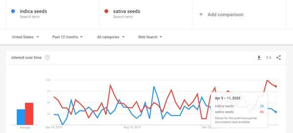 Indica vs Sativa kanapių sėklų paieška